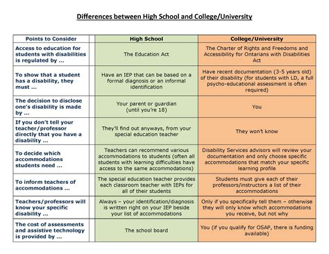College Vs High School Essay Compare And Contrast by Transition From High School Ldawe