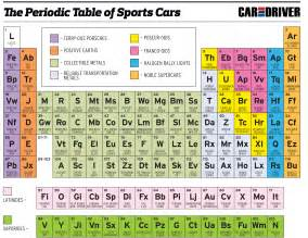 the periodic table of sports cars techautos