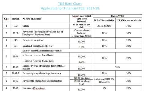 tds deduction section tds chart for fy 2017 18 accounting taxation