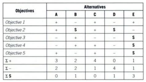 pug matrix lean six sigma