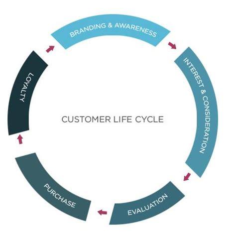 customer cycle diagram customer lifecycle and marketing workshop media