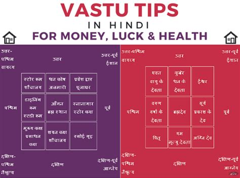Kerala Home Design West Facing by Vastu Shastra For House Plan Pdf
