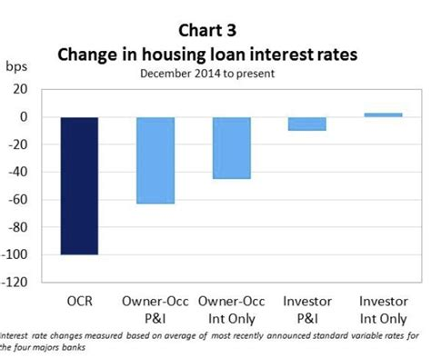interest for housing loan sunday chartfest may 7 2017 macrobusiness