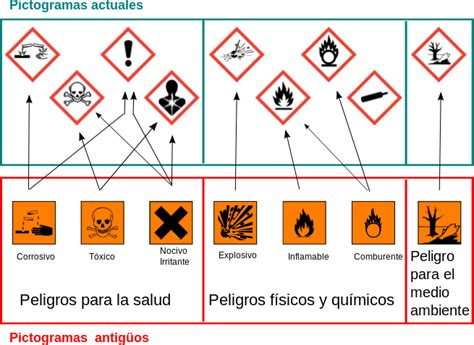 imagenes simbolos quimicos s 237 mbolo de riesgo qu 237 mico wikipedia la enciclopedia libre