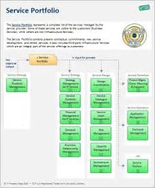 Itil V3 Templates by Pin By It Process Maps On Itil Templates