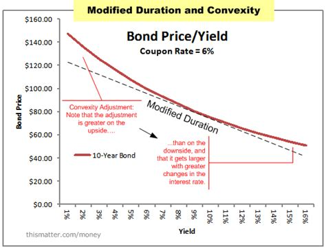 yield diagram duration and convexity with illustrations and formulas