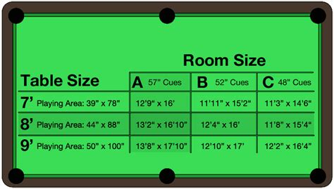 what size room do you need for a pool table room dimension chart affordable billiard service inc