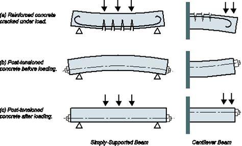 concrete slab diagram prestressed concrete slab concept diagram architecture