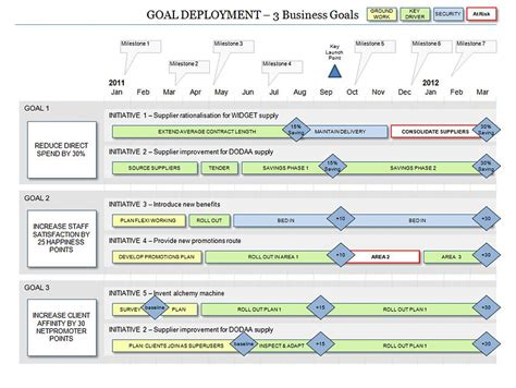 powerpoint business goal deployment roadmap template
