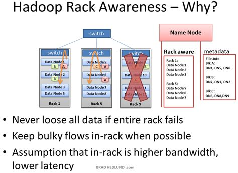 Rack Awareness In Hadoop understanding hadoop clusters and the network