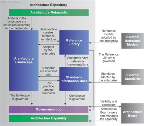 Landscape Management Definition April 2013 Project Management Software Engineering