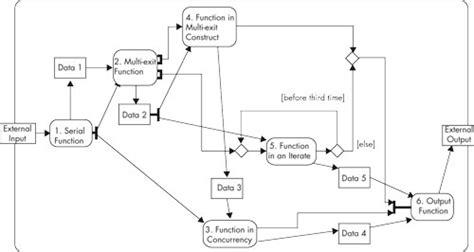 diagramme sysml logiciel gratuit concevoir les architectures fonctionnelle et physique des