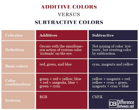additive and subtractive color difference between additive colors and subtractive colors