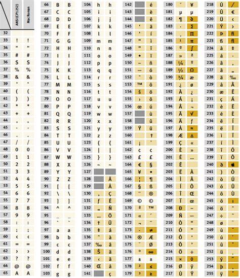 sonderzeichen tabelle die entwicklung der zeichenkodierung teil 2 fachartikel