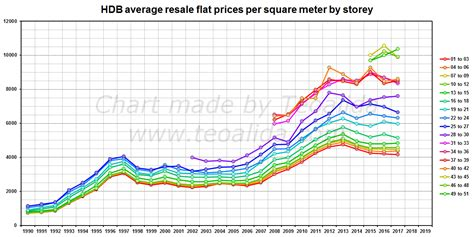Hdb Price Trends Will Prices Drop Or Rise In 2018 Average Prices