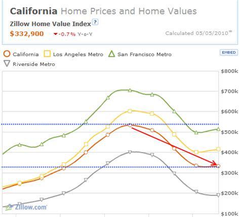 california budget and housing are interlinked california