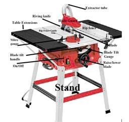 how to use a table saw or bench saw including the