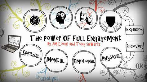 The Of Engagement the power of engagement summary seeken