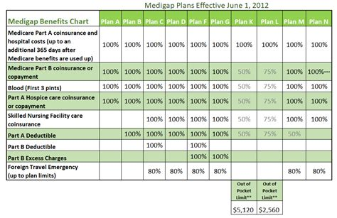 medicare supplemental plans cost medigap plans comparison chart compare medicare plans