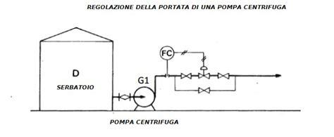 valvola regolazione portata la regolazione dei processi chimici industriali asv