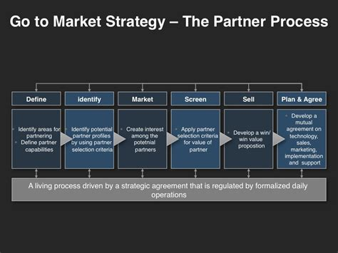 go to market plan template the partner process
