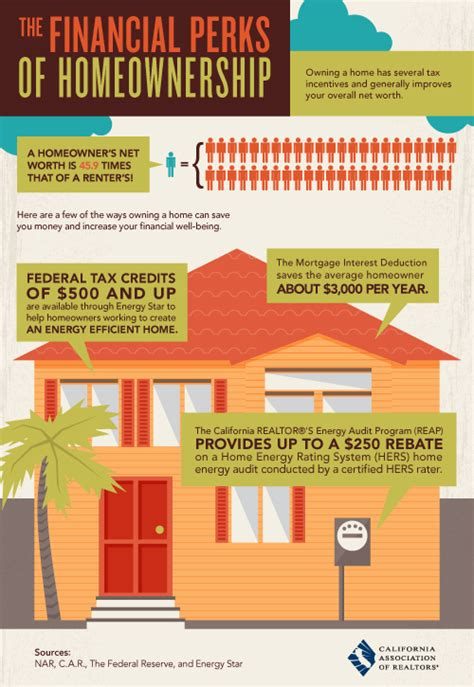 renting vs buying real estate in miami facts calculations perks of ownership and buying vs renting huntington