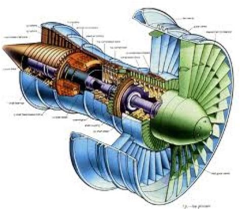 turbine engine sections turbo jet engines hubpages