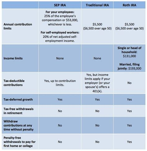 can i make 401k or ira to roth ira conversions in 2012 and 2013