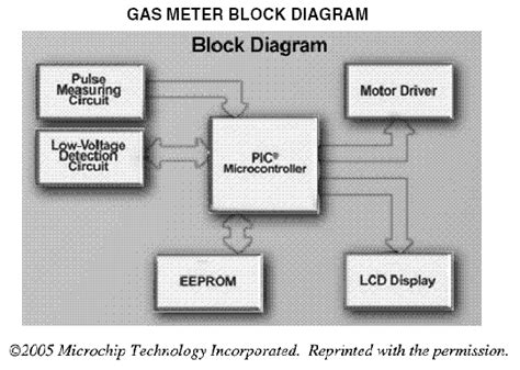 what is a block diagram in electronics electronic meter