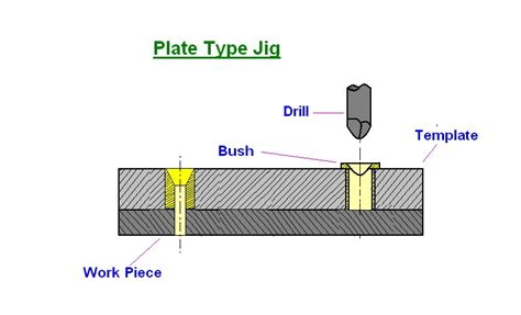 template jig mechanical engineering types of drilling jigs