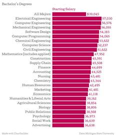the college degrees with the highest starting salaries in 2015