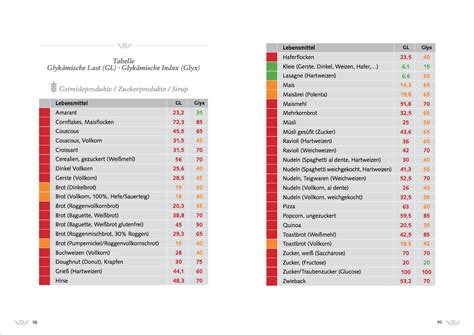 index tabelle ern 228 hrungstabelle gl glyx quantisana kohlenhydrate