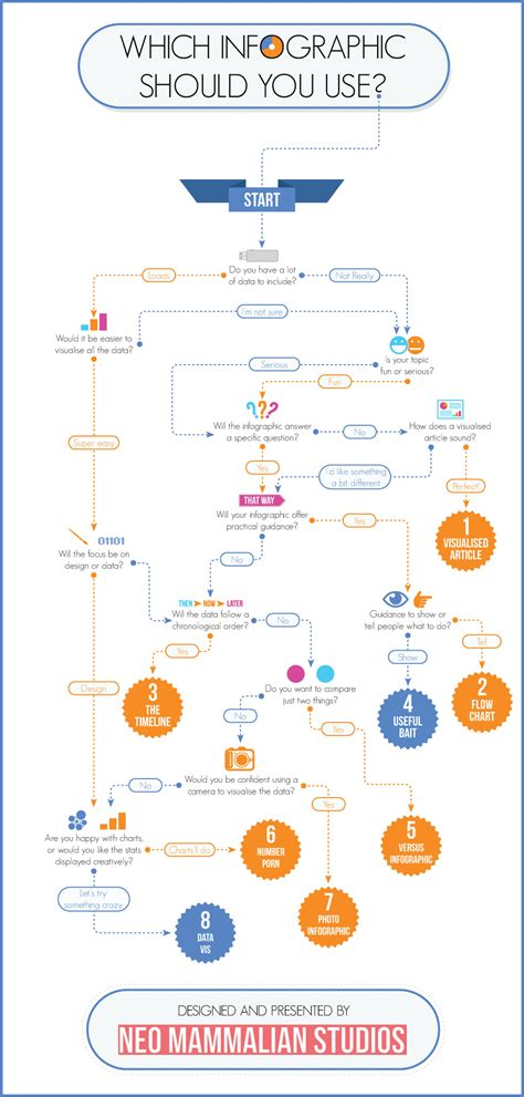 should i work for free flowchart 8 types of infographics which one is right for you