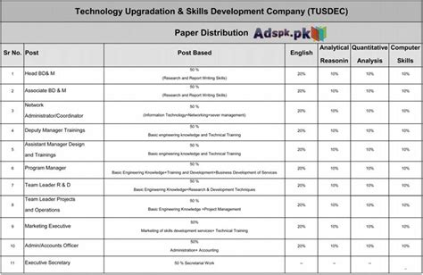 ogdcl test pattern nts 2015 nts list of candidates 2015 for technology up gradation