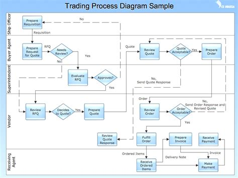 Process Flow Diagram Visio Exle Schema Wiring Diagram Process Book Template