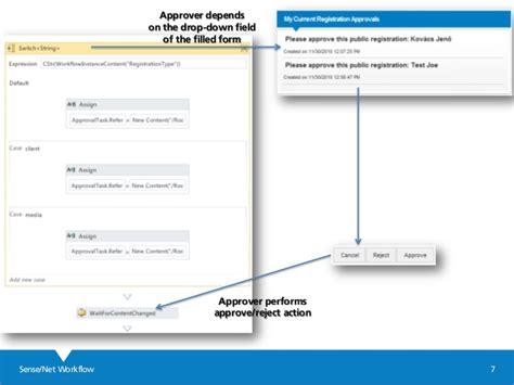 net workflow sense net workflow