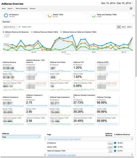 adsense vs adwords revenue integrating adsense into google analytics setup guide