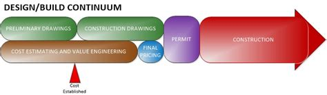 design and build contract flowchart construction services signature development group inc