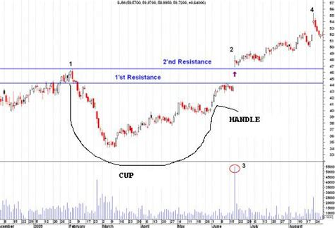 canslim cup and handle pattern afl cup and handle stock charts pattern for stock trading