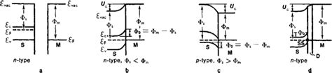 p type schottky diode schottky barrier diode article about schottky barrier diode by the free dictionary