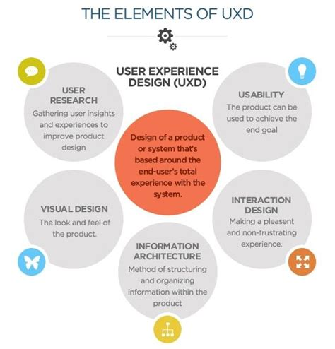 research design key elements user experience design user research usability
