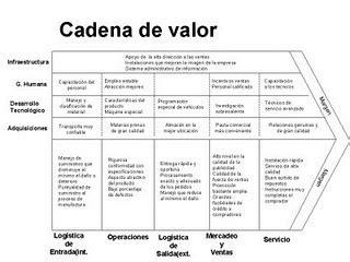 planeamiento estrategico la importancia de la cadena de valor - Cadena De Valor Graña Y Montero