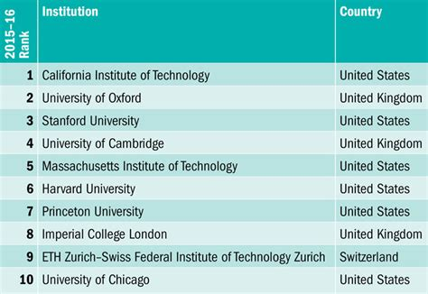 Top 3 Universities In The World For Mba by World Rankings 2015 2016 Results Announced