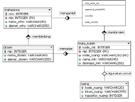 cara membuat erd database tutorial cara membuat erd entity relationship diagram