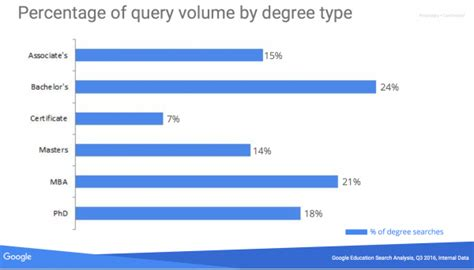 Is Mba A Major Or Degree Type by Harness Q3 2016 Trends To Maximize 2017 Enrollment
