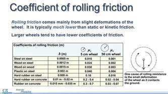 Car Tire Coefficient Of Friction Friction There Are Many Forms Of Friction This Lesson