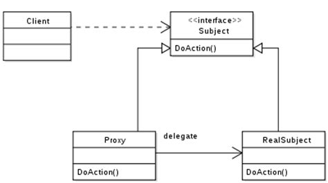 proxy pattern in java using reflection proxy pattern wikipedia