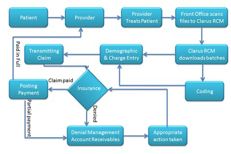 healthcare flowchart revenue cycle flowchart create a flowchart