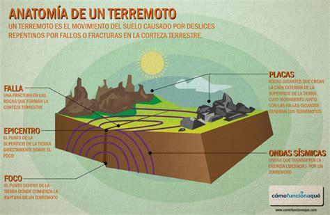 imagenes en ingles de terremotos 191 qu 233 es un terremoto y c 243 mo se forma