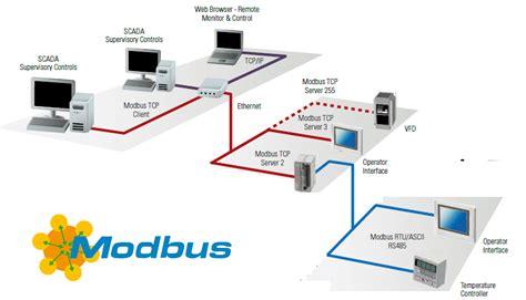 modbus tcp modbus ascii vs modbus rtu vs modbus tcp ip the automization